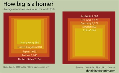 how big is a square foot how big is your home see how your space compares to those