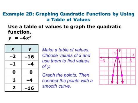 How To Use At Table by Objectives Identify Quadratic Functions And Determine