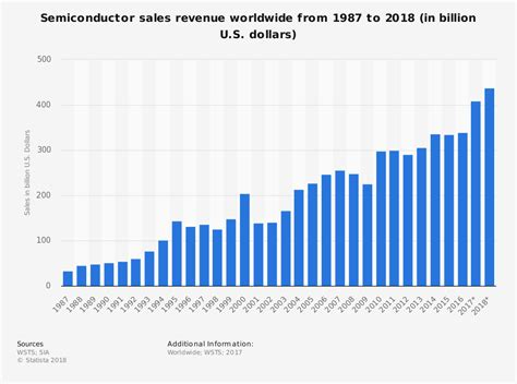 health commerce system help desk gartner semiconductor sales to grow 12 3 in 2017 israel