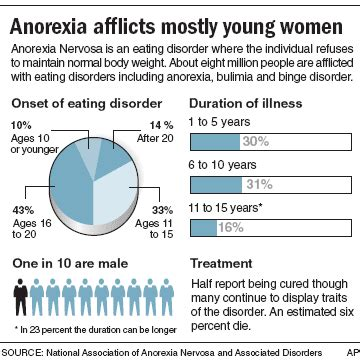 Pro anorexia movement has cult like appeal   Health   Mental health   NBC News