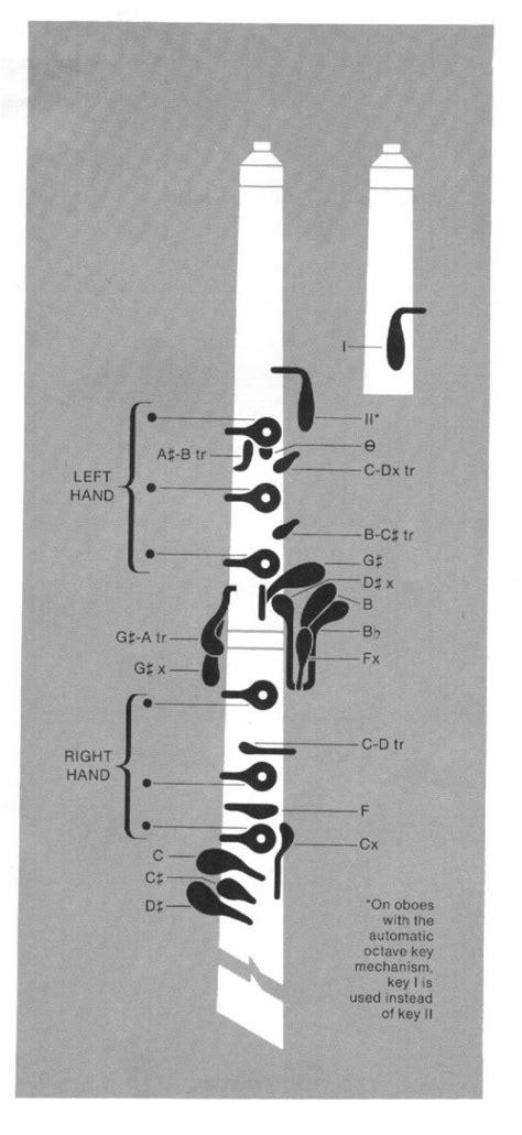 oboe diagram my oboe shrine