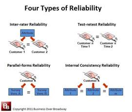 how reliable is your cem program bobehayes