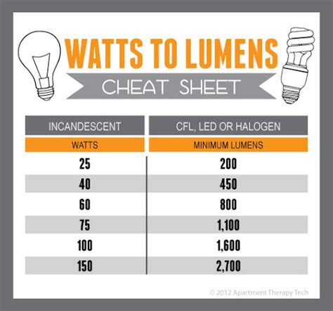 lumens to watts chart movie search engine at search com