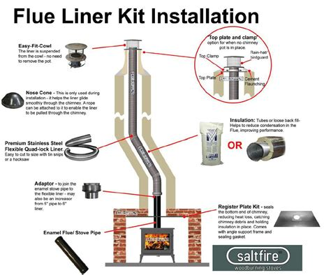 Chimney Liner Cleaning Kit - flexi chimney liner kit 6 quot 6 quot flue liner woodburning