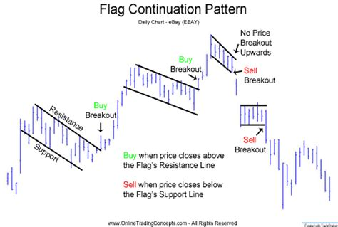 pattern formation technical analysis flag chart pattern technical analysis