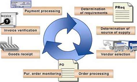 what is sap mm sap material management module sap material management in sap