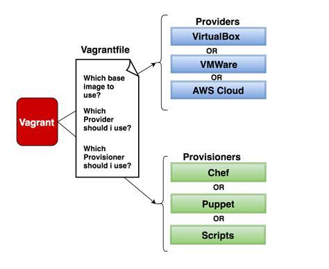 vagrant workflow what is vagrant and how does it work