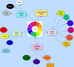 mixing primary colors blank wheel diagram blank free engine image for user