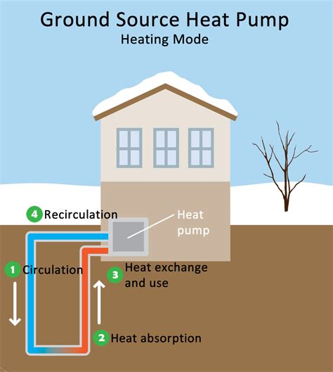 the home source geothermal heating and cooling technologies renewable