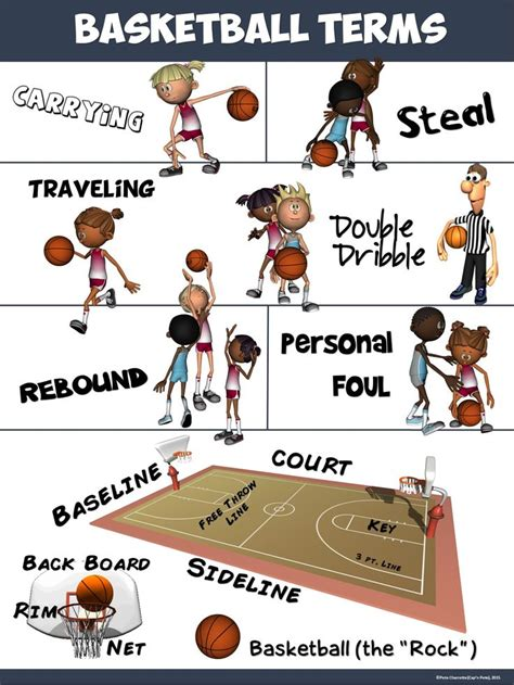 themes concerning education pe poster basketball terms physical education pe ideas