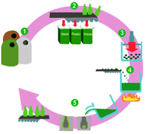 glass recycling process diagram ollie recycles australia explore recycle glass