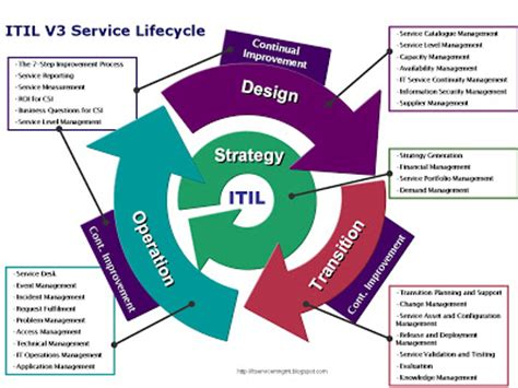 itil service management itil v3 what s new