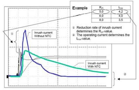ntc thermistor selection guide how to select ntc thermistors for inrush current limiting thermistors sensors