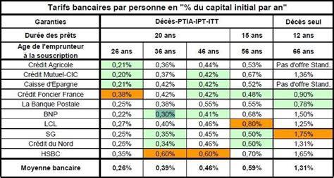 Questionnaire Sant Pret Immobilier 771 by Questionnaire Assurance Pret Immobilier Modele