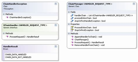 validation chain pattern using the chain of command design pattern concepts to