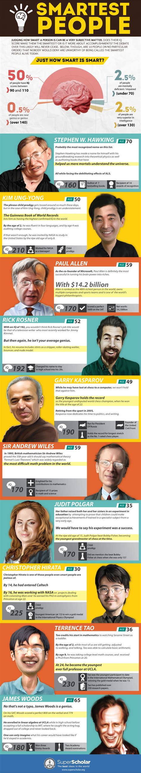 world s smartest top 10 smartest alive today infographic