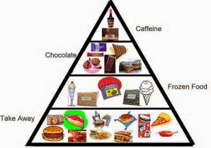 related keywords amp suggestions for junk food pyramid