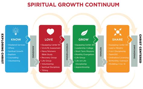 cognitive spiritual development a centered journey to spiritual self esteem books spiritual growth process one community church