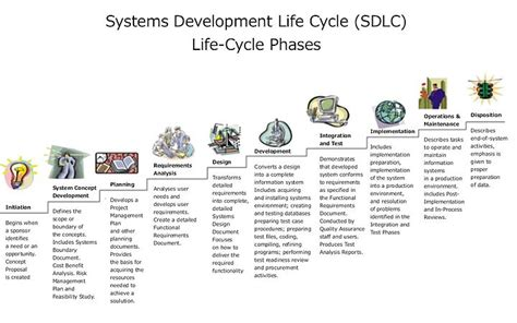 design definition in sdlc introduction to software engineering process life cycle
