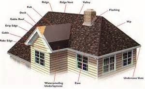 Cross Hipped Roof Design Roofing Terms Glossary