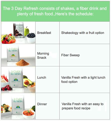 3 day refresh healthy fats 3 day refresh fit with