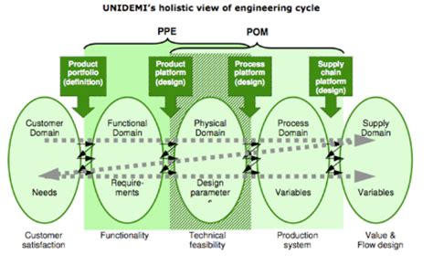 layout of operations definition unidemi