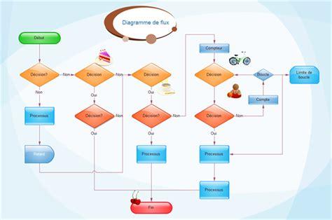 signification diagramme de flux d 233 finition de diagramme de flux