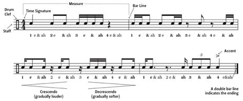 a pattern of notes used in indian music drum notation guide drum