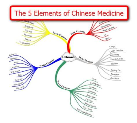 the 5 elements of the five elements of chinese medicine