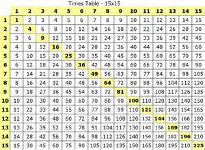 Math Times Tables Games Large Multiplication Table To Train Memory Activity Shelter