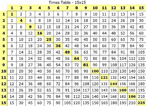large printable multiplication chart large multiplication table to train memory activity