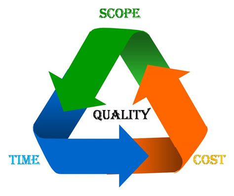design management scope techies hut how do project managers handle scope creep