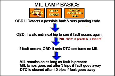 mil light jeep mil light for jeep wrangler autos post