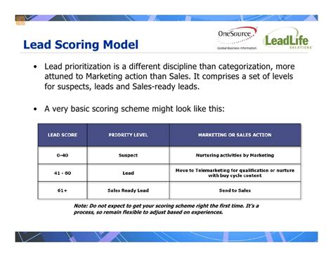 Real World Rules For Lead Scoring Prioritization Lead Scoring Model Template