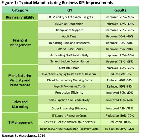 Case Study Netsuite Delivers Kpis To Manufacturing Companies Luxent Cloud Solutions Built Manufacturing Kpi Template