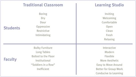 classroom layout advantages rethinking the classroom research herman miller