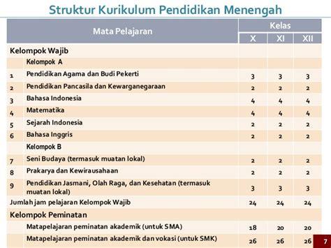 Pendidikan Pancasila Kewarganegaraan Ppknpetra Togamasfree Su implementasi kurikulum 2013