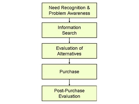 strategic decision process block diagram marketing buyer behaviour the decision
