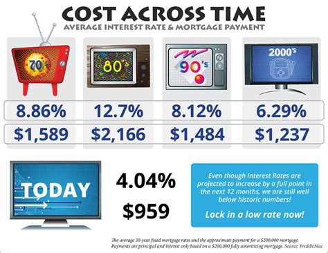 cost across time article your real estate jeannie