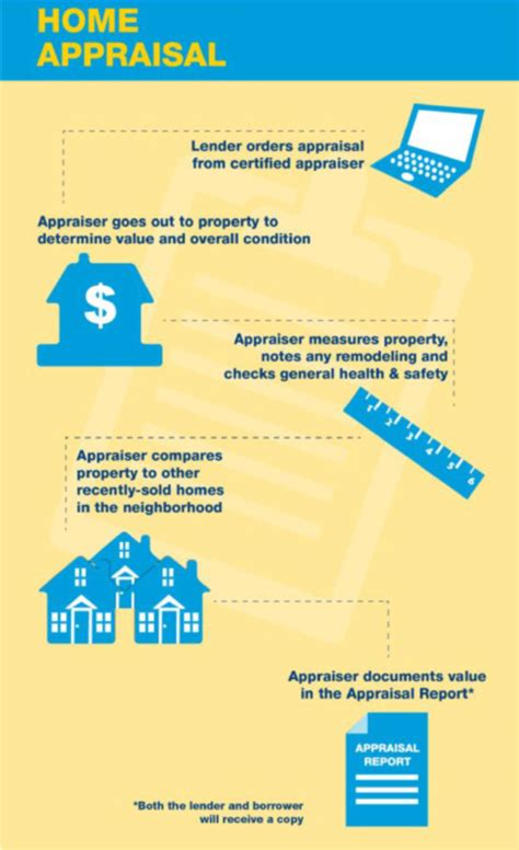home inspection vs appraisal do you the difference