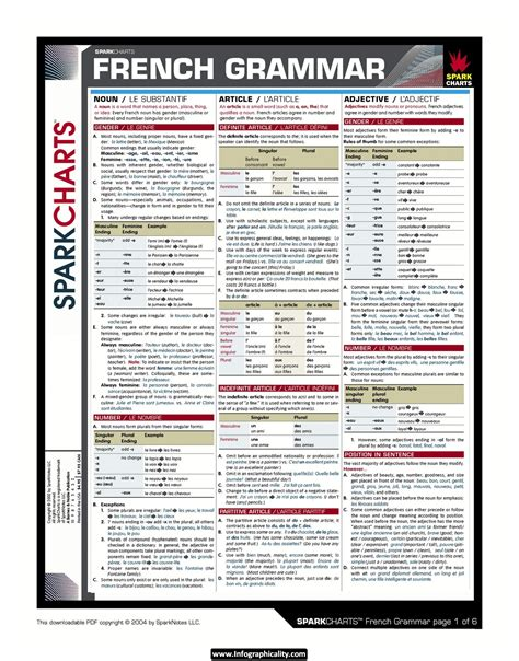 french grammar cheat sheet french beginners schoolfy