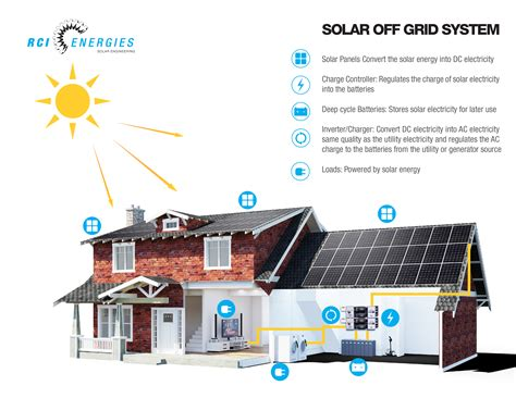 Free Home Floor Plans Online by Solar Off Grid Rci Energies