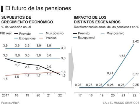 subida de las pensiones 2016 la subida de las pensiones en espa 241 a inviable salvo que