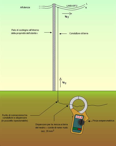 tralicci media tensione analisi di guasto a terra in rete enel di bassa tensione
