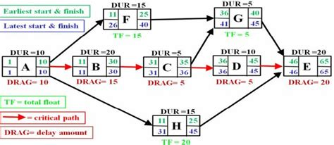 activity on node diagram software fig 1 9 activity on node diagram showing critical path