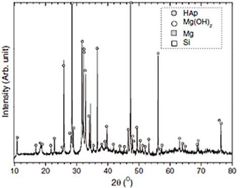 xrd pattern of magnesium oxide 43 chemical and crystallographic characterizations of