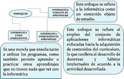 empiece a programar un enfoque multiparadigma con c edition books estrategias metodol 211 gicas