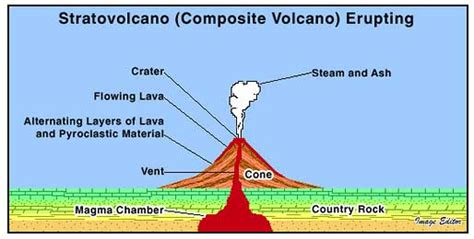 stratovolcano diagram image gallery stratovolcano drawing