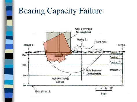 ppt shallow foundations bearing capacity powerpoint