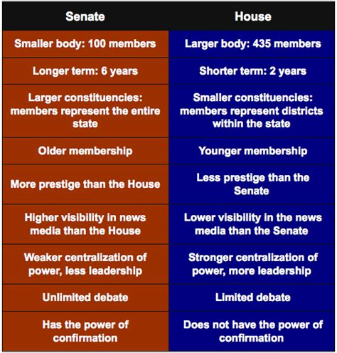 difference between house and senate the legislative branch constitution of the united states of america